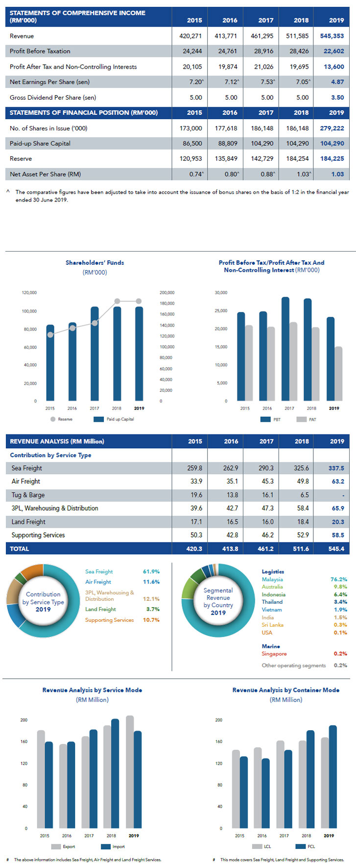 Freight Management Holdings Bhd (FMHB) Annual Report 2016 - Financial Highlight